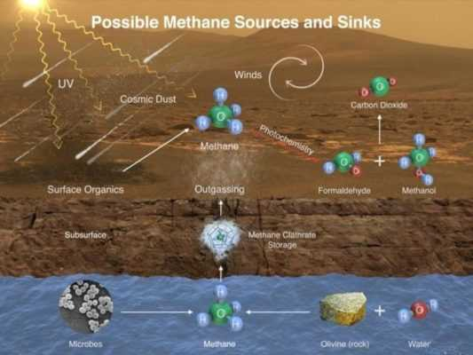 Метан на Марсе