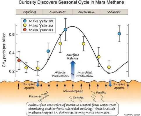 Уровень метана на Марсе