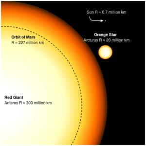 Антарес и Солнце