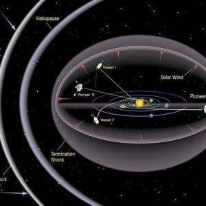 Почему мы редко летаем к Плутону?