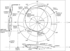 Траектория Маринер-10
