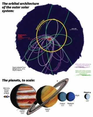 В поисках девятой планеты