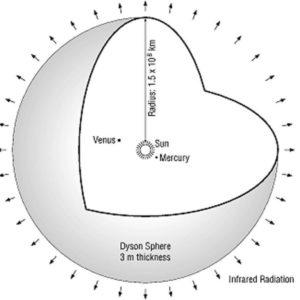Что представляет собой Сфера Дайсона