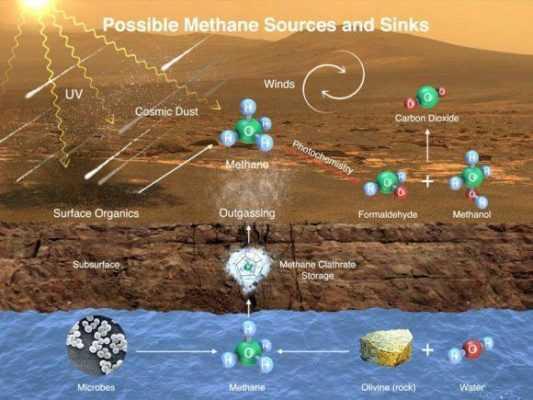 Метан Марса