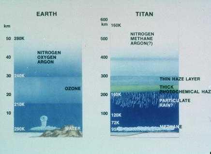 Титан и Земля