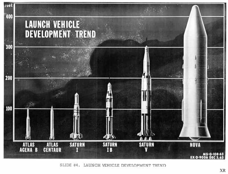 ракета Nova